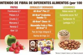 Tip list dieta alta en fibra